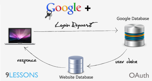 JavaScript Function -For Google oAuth for login with google plus